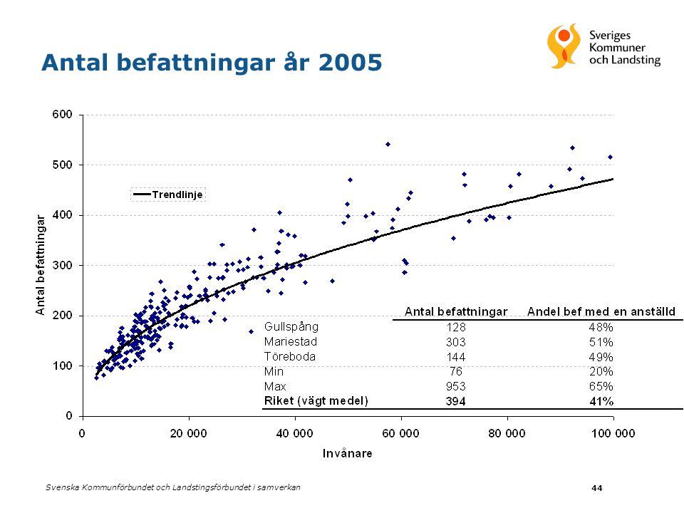 Svenska Kommunförbundet och Landstingsförbundet i samverkan 44 Antal befattningar år 2005
