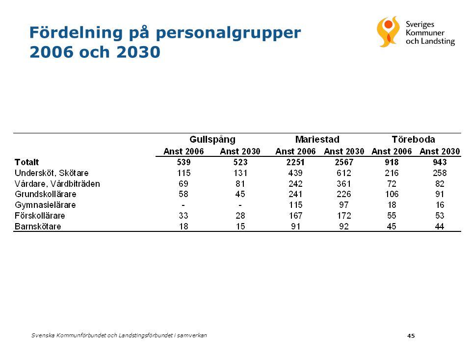 Svenska Kommunförbundet och Landstingsförbundet i samverkan 45 Fördelning på personalgrupper 2006 och 2030