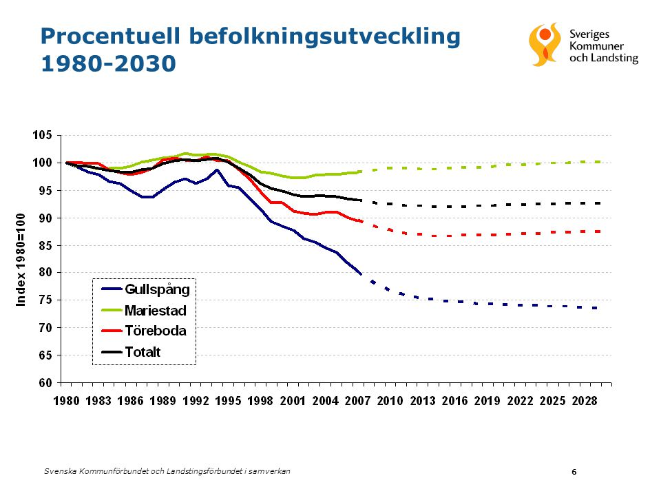 Svenska Kommunförbundet och Landstingsförbundet i samverkan 6 Procentuell befolkningsutveckling 1980-2030
