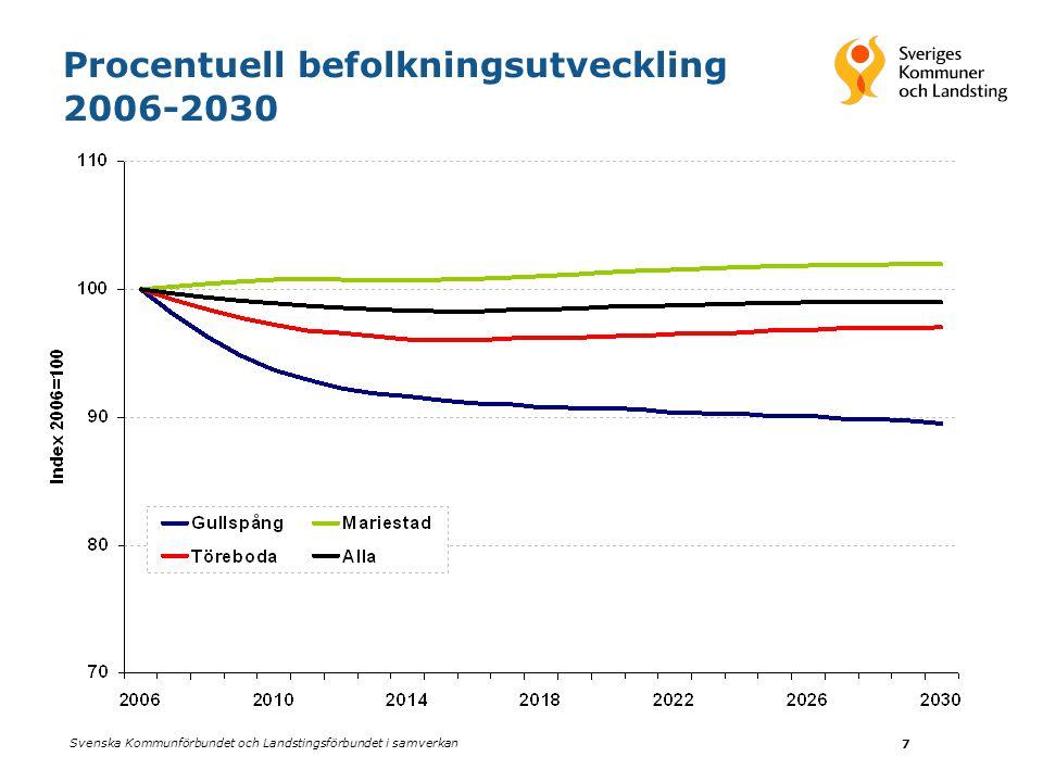 Svenska Kommunförbundet och Landstingsförbundet i samverkan 7 Procentuell befolkningsutveckling 2006-2030