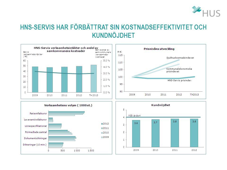 HNS-SERVIS HAR FÖRBÄTTRAT SIN KOSTNADSEFFEKTIVITET OCH KUNDNÖJDHET M € HNS-Servis prisindex Kommunalekonomiska prisindexet Sjukhuskostnadsindexet