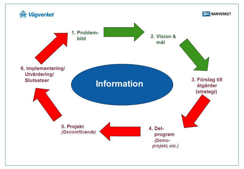 Information 1. Problem- bild bild 2. Vision & mål mål 3. Förslag till åtgärder åtgärder (strategi) (strategi) 4. Del- program program (Demo- projekt,