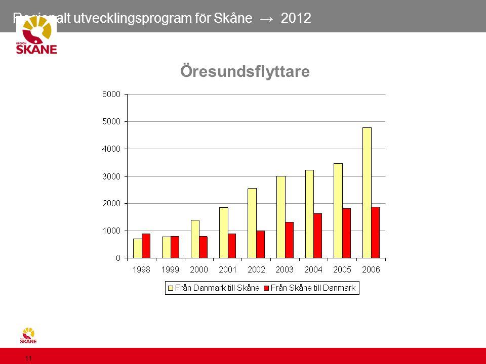 Regionalt utvecklingsprogram för Skåne → 2012 11 Öresundsflyttare