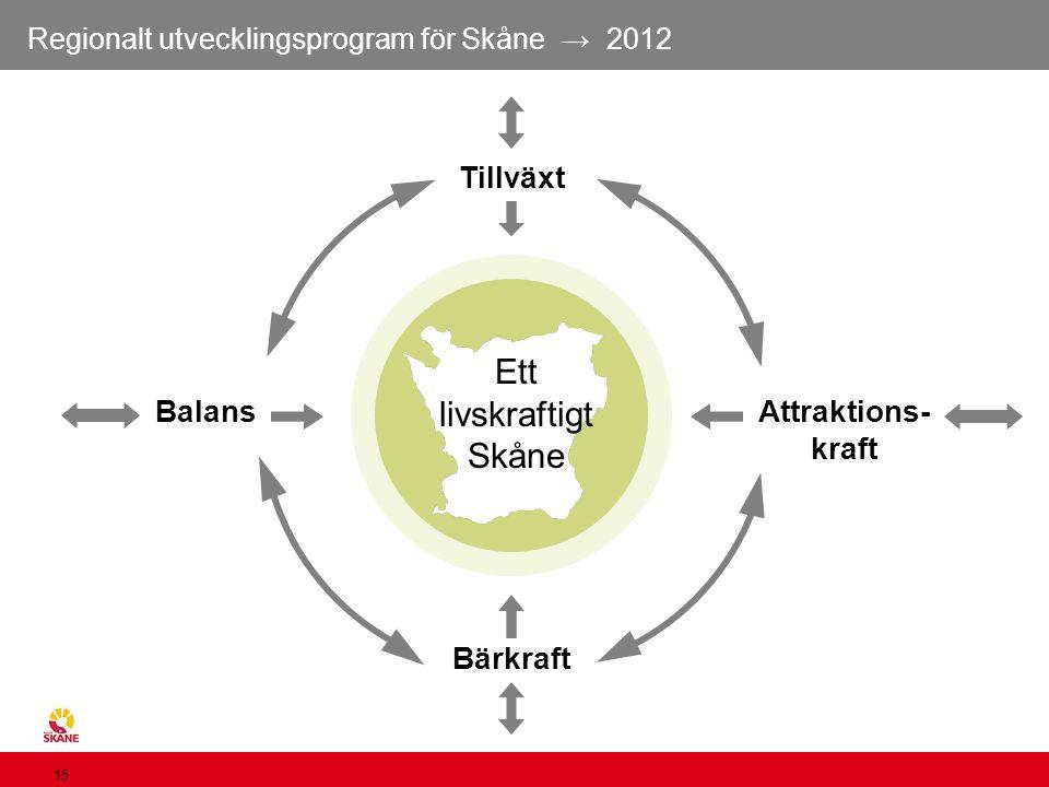Regionalt utvecklingsprogram för Skåne → 2012 15 Ett livskraftigt Skåne Tillväxt Bärkraft Attraktions- kraft Balans
