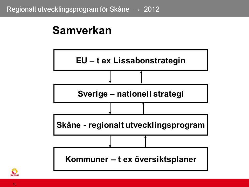 Regionalt utvecklingsprogram för Skåne → 2012 16 Samverkan EU – t ex Lissabonstrategin Sverige – nationell strategi Skåne - regionalt utvecklingsprogr