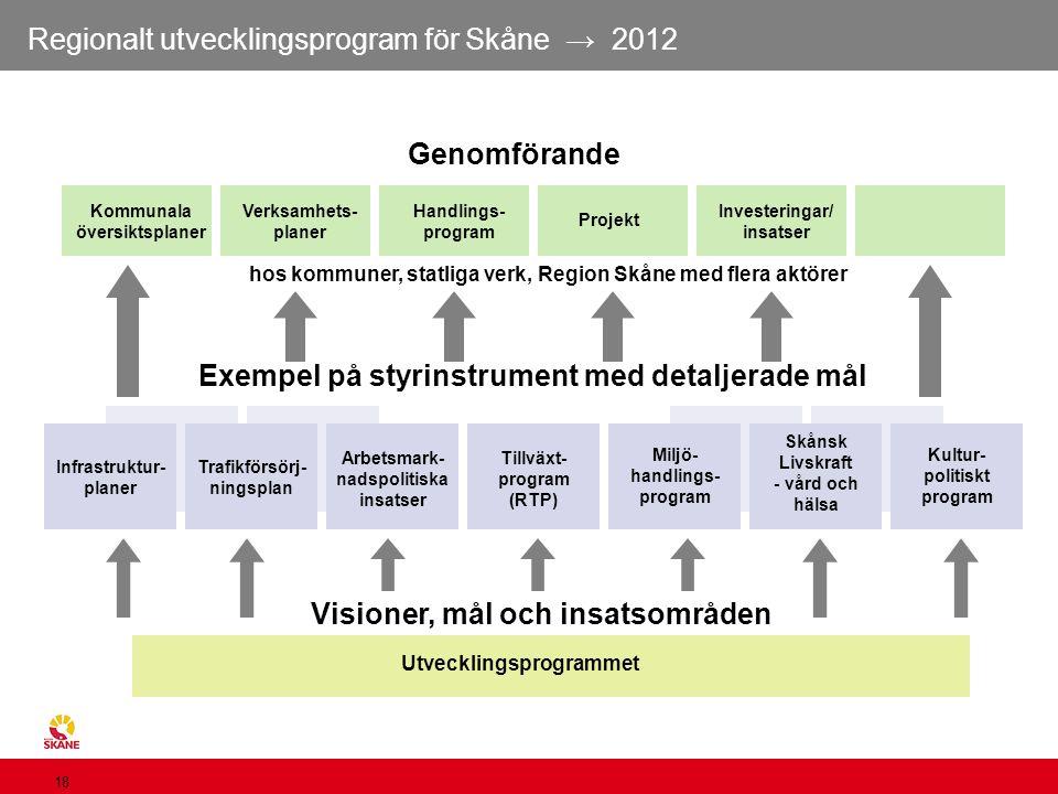 Regionalt utvecklingsprogram för Skåne → 2012 18 Kommunala översiktsplaner Verksamhets- planer Handlings- program Projekt Investeringar/ insatser Geno
