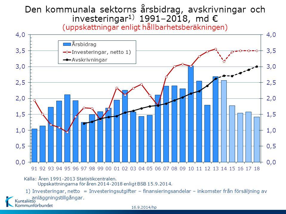 Den kommunala sektorns årsbidrag, avskrivningar och investeringar 1) 1991–2018, md € (uppskattningar enligt hållbarhetsberäkningen) Källa: Åren 1991-2013 Statistikcentralen.