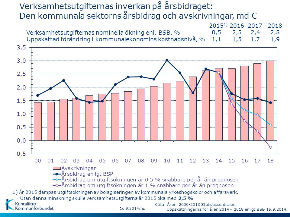 16.9.2014/hp Verksamhetsutgifternas inverkan på årsbidraget: Den kommunala sektorns årsbidrag och avskrivningar, md € Uppskattad förändring i kommunalekonomins kostnadsnivå, % Verksamhetsutgifternas nominella ökning enl.
