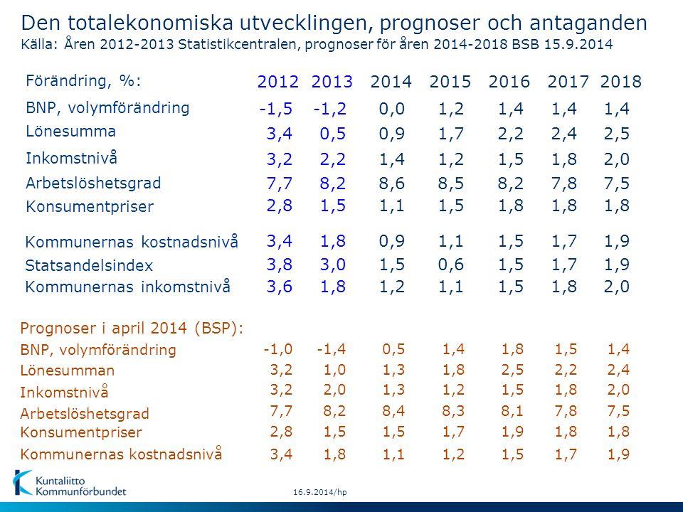 Lönesumman Inkomstnivå Konsumentpriser BNP, volymförändring Kommunernas kostnadsnivå Prognoser i april 2014 (BSP): 16.9.2014/hp Den totalekonomiska utvecklingen, prognoser och antaganden Källa: Åren 2012-2013 Statistikcentralen, prognoser för åren 2014-2018 BSB 15.9.2014 Förändring, %: Lönesumma Inkomstnivå Arbetslöshetsgrad BNP, volymförändring Konsumentpriser Kommunernas kostnadsnivå Statsandelsindex Kommunernas inkomstnivå Arbetslöshetsgrad 2018 1,8 1,9 2,0 2013 1,0 8,2 1,5 1,8 3,0 1,8 2014 1,3 8,4 1,5 1,1 1,5 1,2 2015 1,8 8,3 1,7 1,5 1,2 0,6 1,1 2016 1,8 1,5 -1,40,51,4 2,5 2,0 7,5 0,5 2,2 8,2 0,9 1,4 8,6 1,7 1,2 8,5 2,2 1,5 8,2 1,4-1,20,01,21,4 1,91,80,91,11,5 2012 3,2 7,7 2,8 3,4 3,8 3,6 -1,0 3,4 3,2 7,7 -1,5 3,4 2,5 8,1 1,9 1,5 1,8 2017 1,8 1,7 1,8 2,4 7,5 1,8 1,9 1,4 2,4 1,8 7,8 1,4 1,7 2,01,31,23,21,52,0 2,2 7,8 1,8 1,7 1,5 1,8