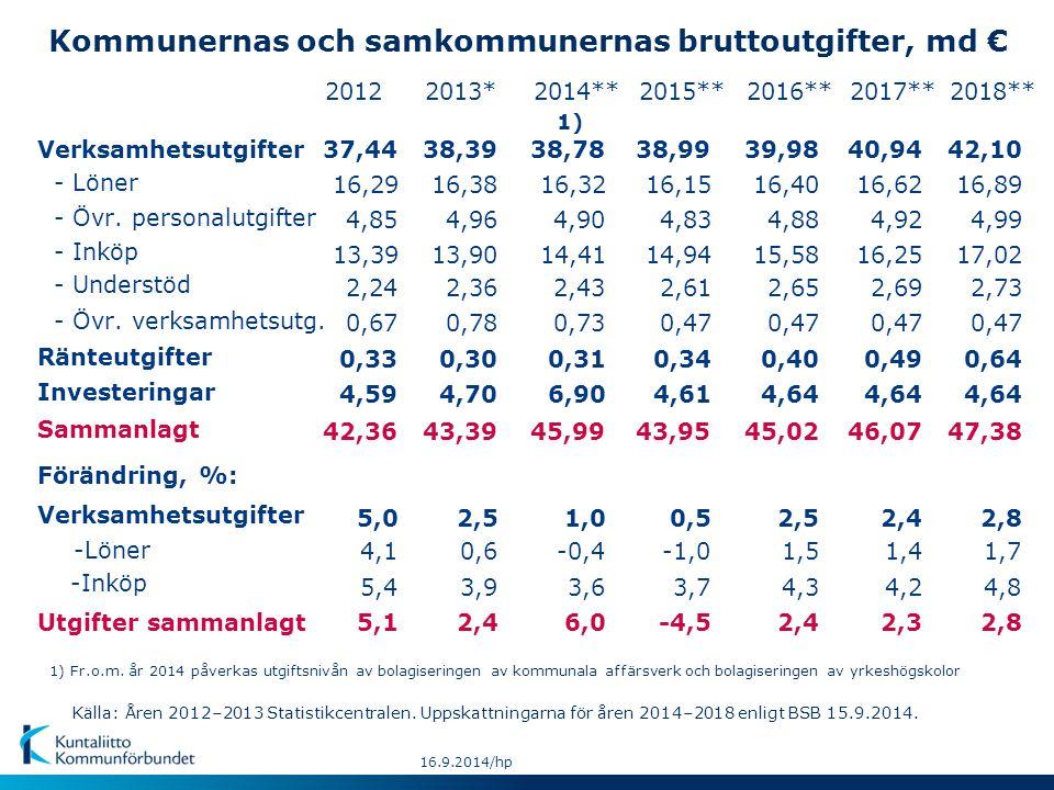 Kommunernas och samkommunernas verksamhetsutgifter: Förändringar 2001-2018, % Förändring i kommunernas kostnadsnivå (Mätt med prisindex för basservicen) Volymförändring 1) Värdeförändring 2014-18* Volym 1) : 1,9 % 0,4 % 1,0 % Kostnadsnivå: 3,2 % 1,4 % 1,4 % Värde: 5,1 % 1,8 % 2,4 % % Genomsnittlig förändring/år: 2001-13 Källa: Åren 2000-2013 Statistiscentralen.
