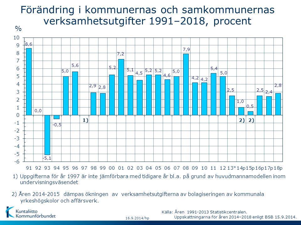Källa: Åren 2012-2013 Statistikcentralen.Uppskattningarna för åren 2014–2018 enligt FM 2.9.2014.