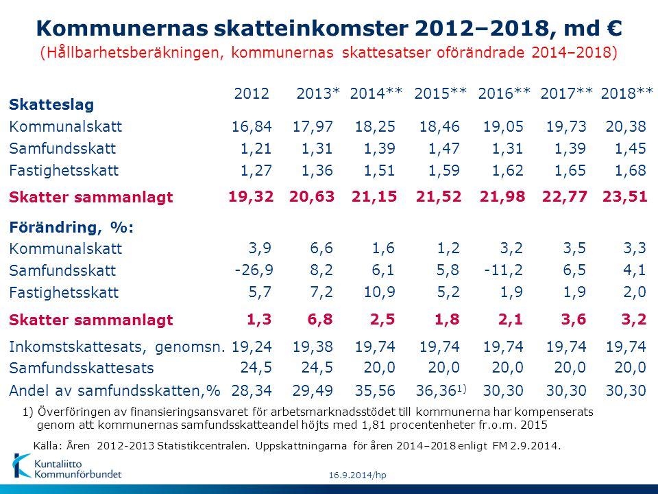 Nedskärningarna i statsandelen för kommunal basservice* åren 2012-2017, mn € -108 15.9.2014 hp = Besluten minskar statsandelarna under regeringsperioden (år 2015) med 1,4 md euro dvs.