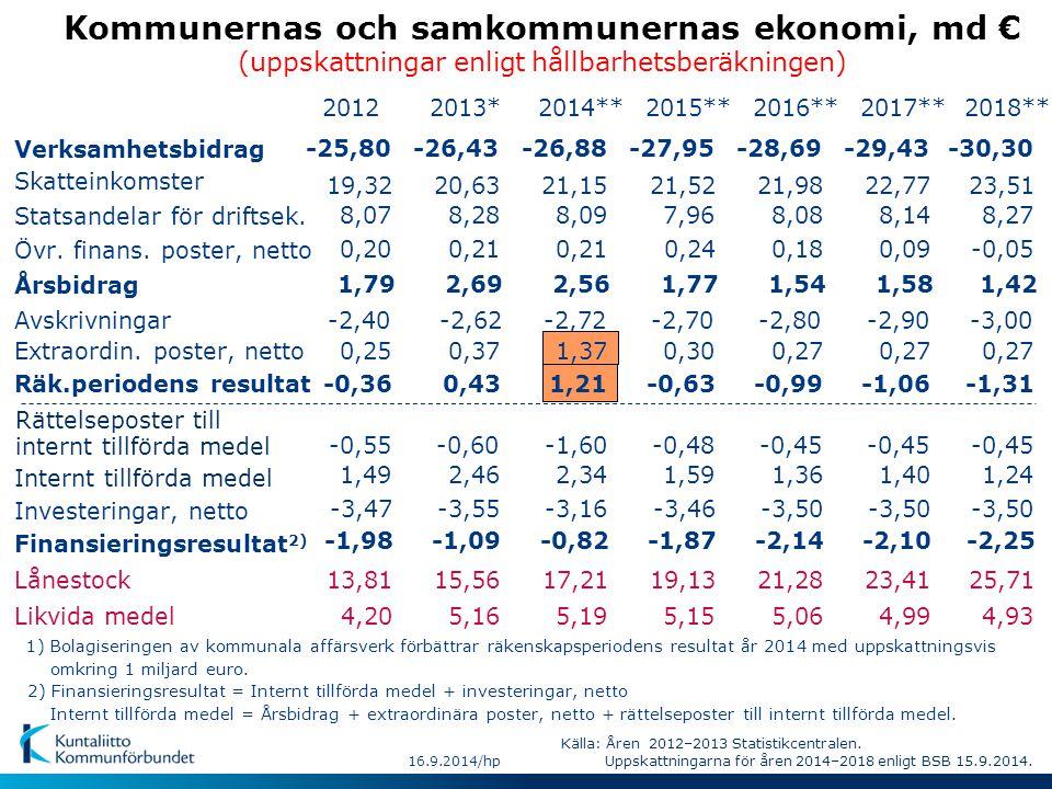 Källa: Åren 1997-2013 Statistikcentralen.Uppskattningarna för åren 2014-2018 BSB 15.9.2014.