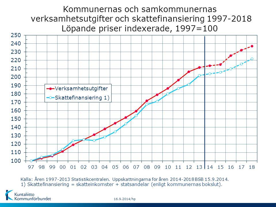 Källa: Åren 1997-2013 Statistikcentralen. Uppskattningarna för åren 2014-2018 BSB 15.9.2014.