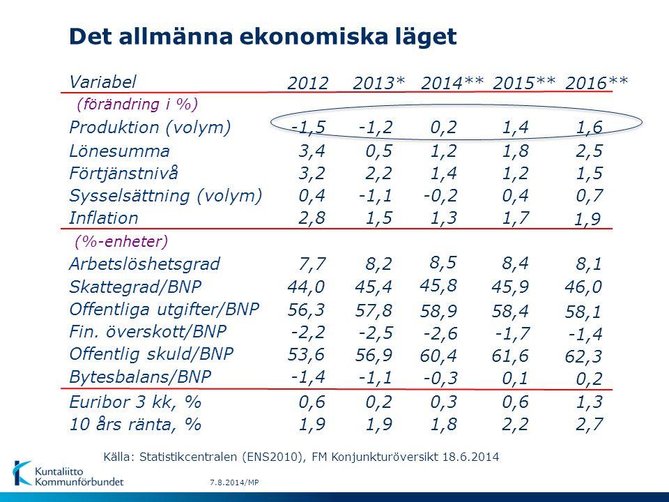Det allmänna ekonomiska läget Variabel (förändring i %) Produktion (volym) Lönesumma Förtjänstnivå Sysselsättning (volym) Inflation (%-enheter) Arbets
