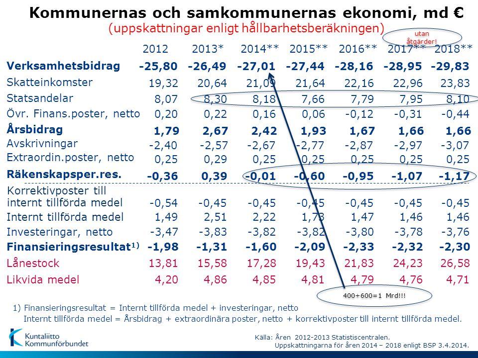 Regeringsprogrammets och ramförhandlingarnas (2012-2014) inverkan på statsandelarna för kommunal basservice*, mn € ( Kvittning av nyttan av att höja fastighetsskattgränserna och avgifterna samt slopandet av höjningen av statsandelen enligt prövning ) * - bl.a social- och hälsovård samt förskola och grundl.utbildning - därutöver UKM:s nedskärningar på 92 mn euro år 2013, 77 mn euro år 2014 och över 100 mn euro år 2015.