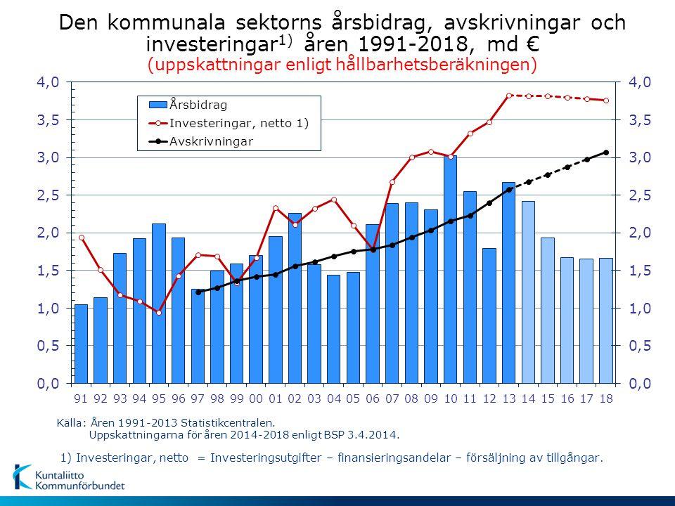 Den kommunala sektorns årsbidrag, avskrivningar och investeringar 1) åren 1991-2018, md € (uppskattningar enligt hållbarhetsberäkningen) Källa: Åren 1