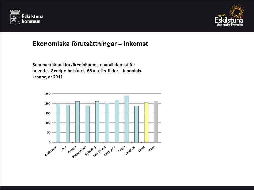 Ekonomiska förutsättningar – inkomst Sammanräknad förvärvsinkomst, medelinkomst för boende i Sverige hela året, 65 år eller äldre, i tusentals kronor, år 2011