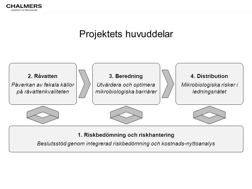 Projektets huvuddelar 1. Riskbedömning och riskhantering Beslutsstöd genom integrerad riskbedömning och kostnads-nyttoanalys 2. Råvatten Påverkan av f