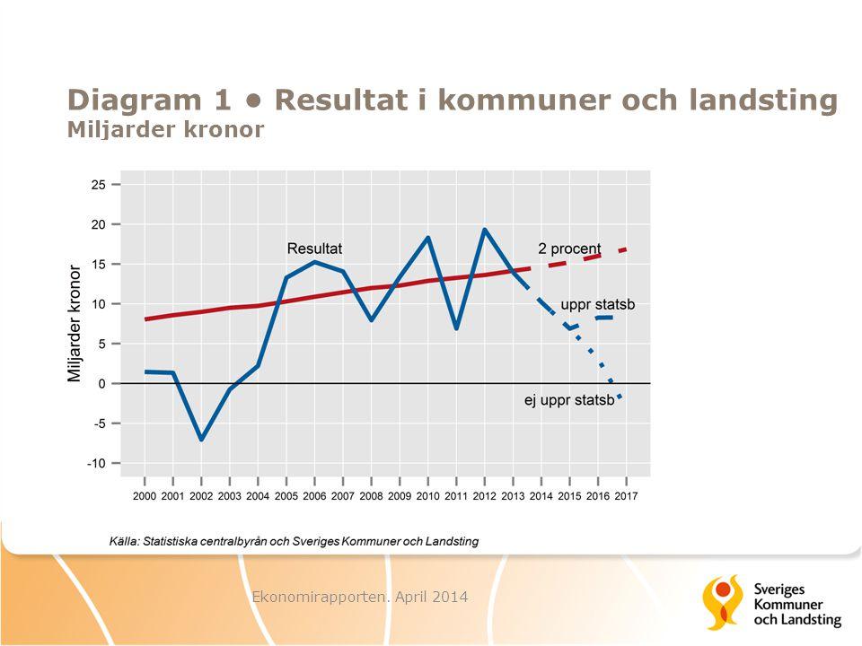 Diagram 1 Resultat i kommuner och landsting Miljarder kronor Ekonomirapporten. April 2014