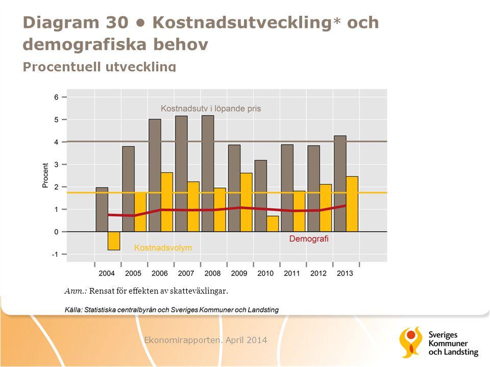 Ekonomirapporten. April 2014 Diagram 31 Landstingens investeringar, löpande priser Miljarder kronor