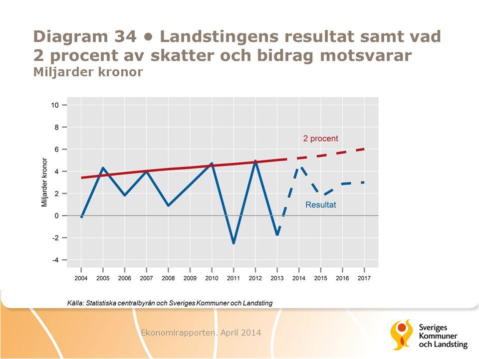 Ekonomirapporten. April 2014 Diagram 34 Landstingens resultat samt vad 2 procent av skatter och bidrag motsvarar Miljarder kronor