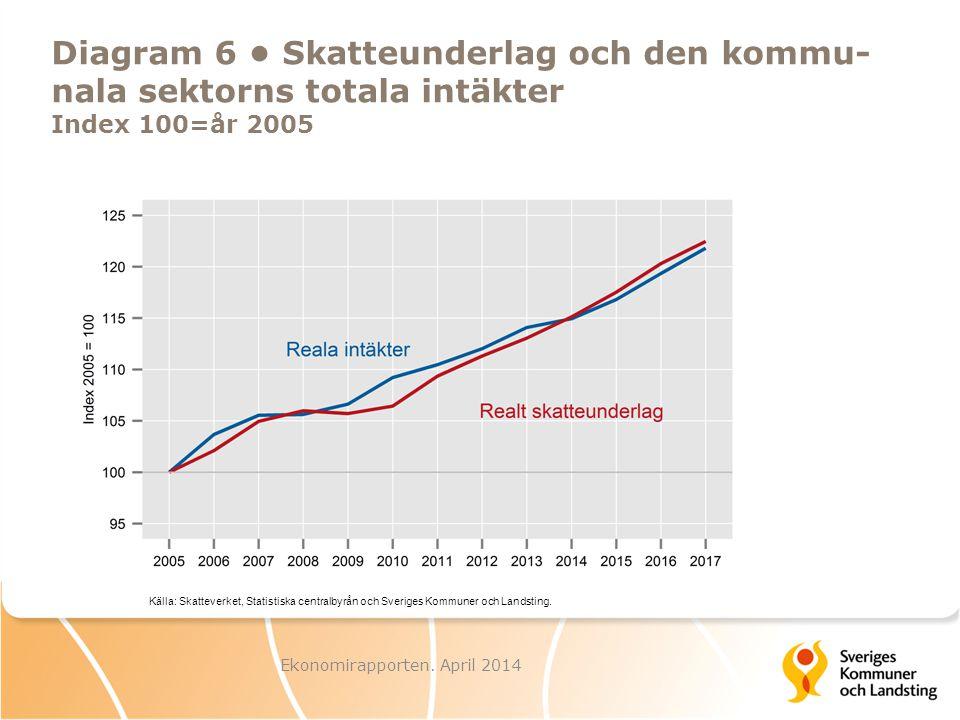 Ekonomirapporten. April 2014 Diagram 7 Konjunkturvariationer BNP-nivå
