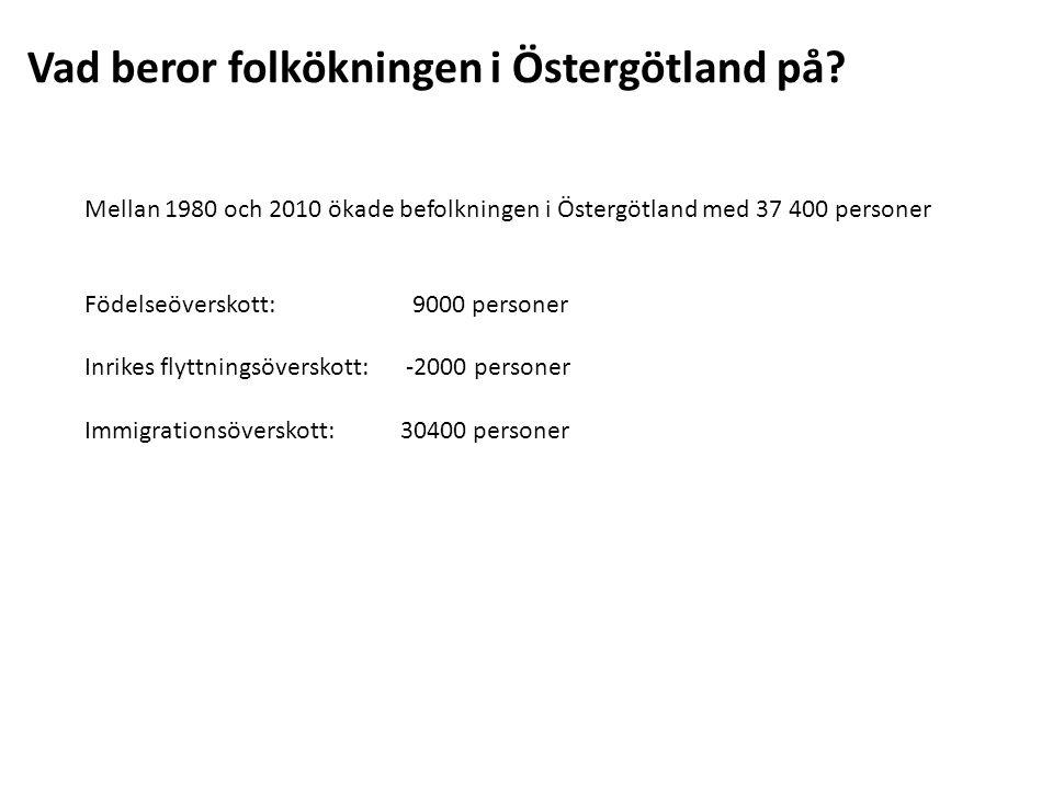 Vad beror folkökningen i Östergötland på? Mellan 1980 och 2010 ökade befolkningen i Östergötland med 37 400 personer Födelseöverskott: 9000 personer I