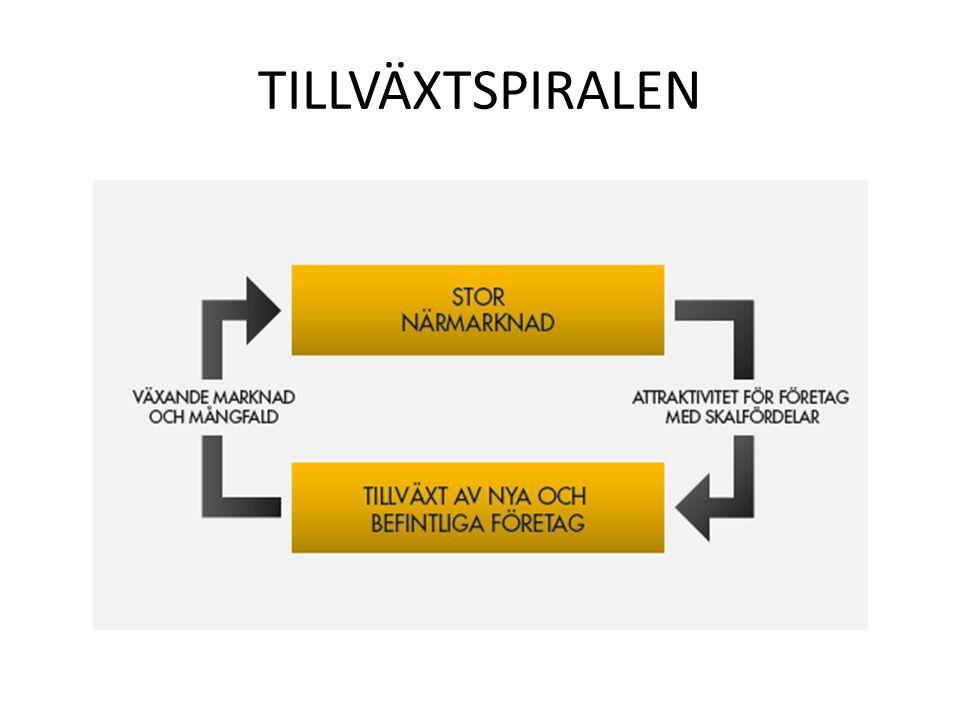 TILLVÄXTSPIRALEN