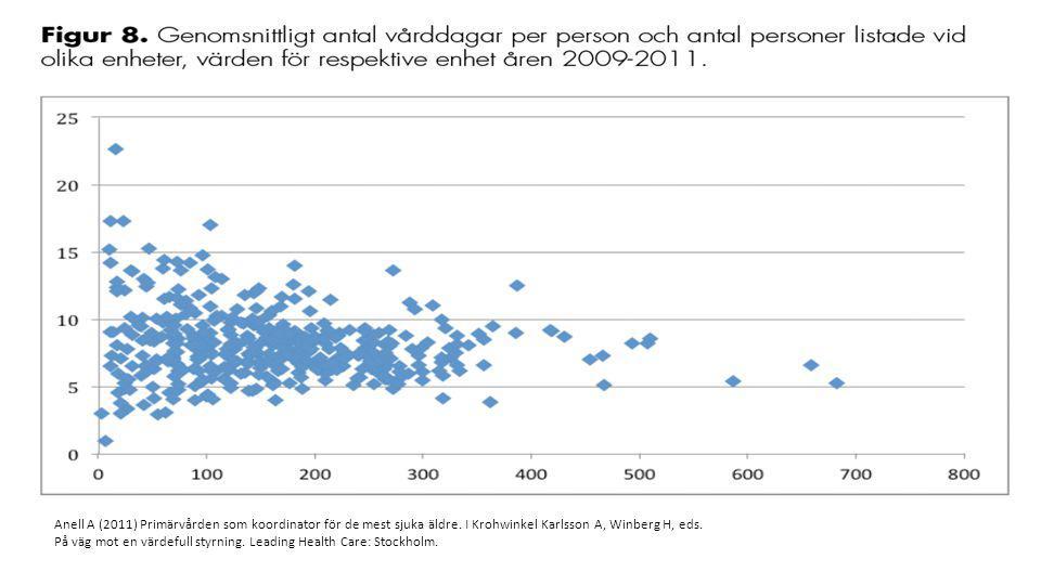 Anell A (2011) Primärvården som koordinator för de mest sjuka äldre. I Krohwinkel Karlsson A, Winberg H, eds. På väg mot en värdefull styrning. Leadin