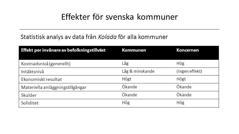 Effekter för svenska kommuner Statistisk analys av data från Kolada för alla kommuner Effekt per invånare av befolkningstillväxtKommunenKoncernen Kostnadsnivå (generellt) LågHög Intäktsnivå Låg & minskande(Ingen effekt) Ekonomiskt resultat Högt Materiella anläggningstillgångar Ökande Skulder Ökande Soliditet Hög