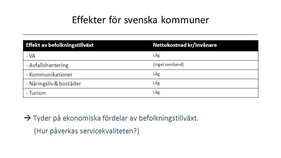 Effekter för svenska kommuner Effekt av befolkningstillväxtNettokostnad kr/invånare - VA Låg - Avfallshantering (Inget samband) - Kommunikationer Låg - Näringsliv & bostäder Låg - Turism Låg  Tyder på ekonomiska fördelar av befolkningstillväxt.