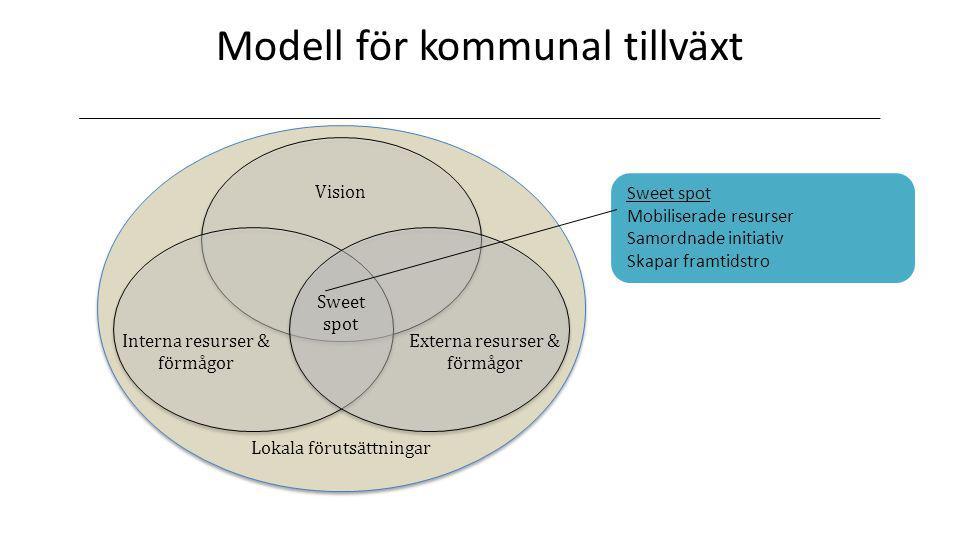 Modell för kommunal tillväxt Lokala förutsättningar Vision Externa resurser & förmågor Interna resurser & förmågor Sweet spot Sweet spot Mobiliserade