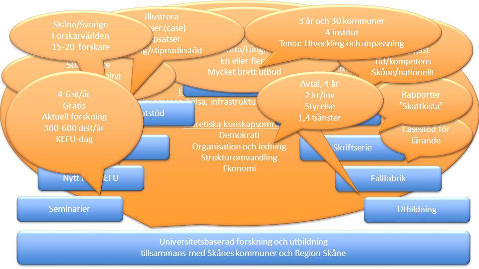 Basen i ett vetenskapligt förhållningssätt Stomme i företagsekonomi, nationalekonomi och statsvetenskap Empiriskt prioriterade områden: Skola, omsorg, hälsa, infrastruktur/planering, medborgare Teoretiska kunskapsområden: Demokrati Organisation och ledning Strukturomvandling Ekonomi Basen i ett vetenskapligt förhållningssätt Stomme i företagsekonomi, nationalekonomi och statsvetenskap Empiriskt prioriterade områden: Skola, omsorg, hälsa, infrastruktur/planering, medborgare Teoretiska kunskapsområden: Demokrati Organisation och ledning Strukturomvandling Ekonomi Nytt från KEFU Skriftserie Studentstöd Nätverk Fallfabrik Seminarier Utbildning Natkom Externa uppdrag Universitetsbaserad forskning och utbildning tillsammans med Skånes kommuner och Region Skåne Universitetsbaserad forskning och utbildning tillsammans med Skånes kommuner och Region Skåne Aktualiteter och grunder Fasta/Specialsydda Korta/Långa En eller flera Mycket brett utbud Aktualiteter och grunder Fasta/Specialsydda Korta/Långa En eller flera Mycket brett utbud Fyra nr/år 5000 läsare Aktuell forskning Utbildning Tyckare Fyra nr/år 5000 läsare Aktuell forskning Utbildning Tyckare Casestöd för lärande Rapporter Skattkista Rapporter Skattkista Möte och lärande Många Uppdrag/gäst Tid/kompetens Skåne/nationellt Möte och lärande Många Uppdrag/gäst Tid/kompetens Skåne/nationellt 3 år och 30 kommuner 4 institut Tema: Utveckling och anpassning 3 år och 30 kommuner 4 institut Tema: Utveckling och anpassning Illustrera Kurser (case) Uppsatser Tävling/stipendiestöd Illustrera Kurser (case) Uppsatser Tävling/stipendiestöd Skåne/Sverige Forskarvärlden 15-20 forskare Skåne/Sverige Forskarvärlden 15-20 forskare 4-6 st/år Gratis Aktuell forskning 300-600 delt/år KEFU-dag 4-6 st/år Gratis Aktuell forskning 300-600 delt/år KEFU-dag Avtal, 4 år 2 kr/inv Styrelse 1,4 tjänster Avtal, 4 år 2 kr/inv Styrelse 1,4 tjänster
