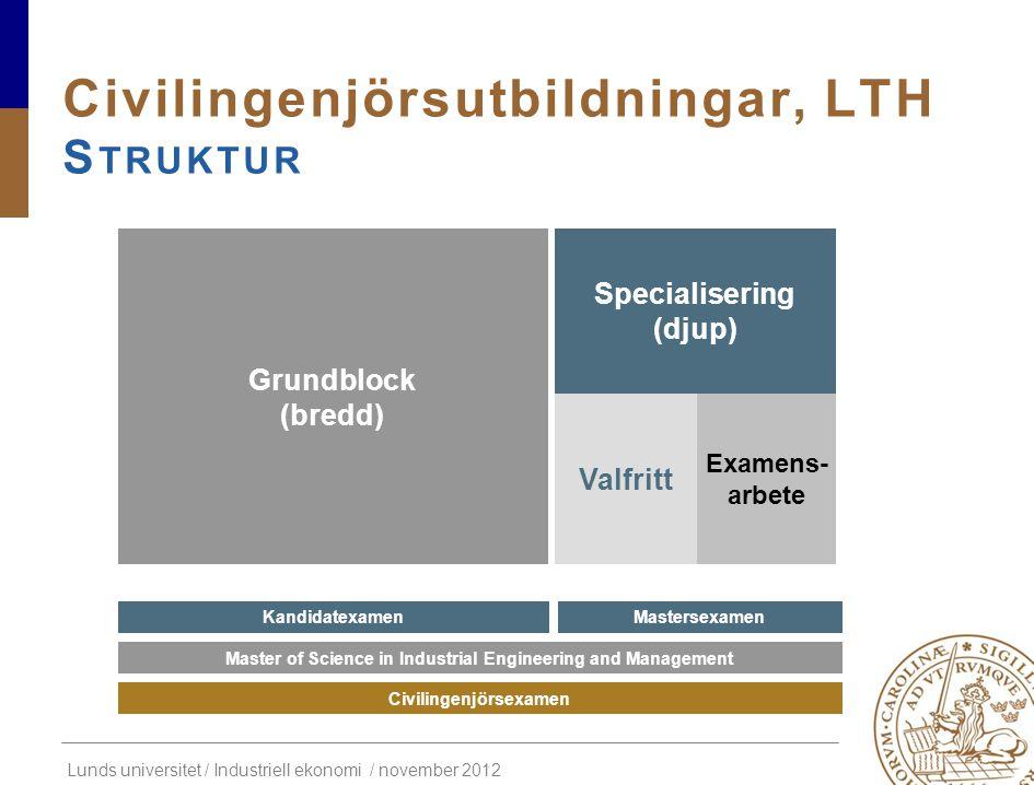Lunds universitet / Industriell ekonomi / november 2012 Civilingenjörsutbildningar, LTH S TRUKTUR Master of Science in Industrial Engineering and Mana