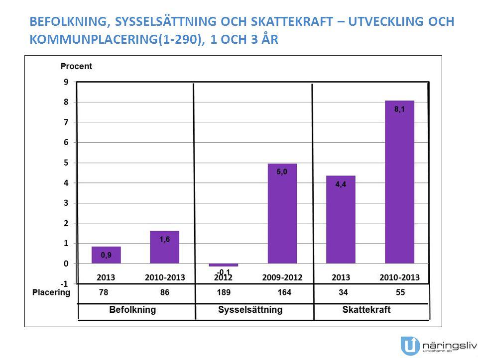 BEFOLKNINGSUTVECKLING 1950-2013