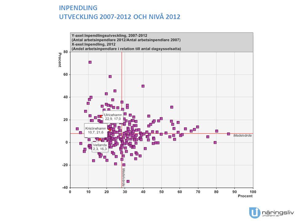 INPENDLING UTVECKLING 2007-2012 OCH NIVÅ 2012