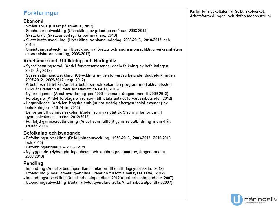 Förklaringar Ekonomi - Småhuspris (Priset på småhus, 2013) - Småhusprisutveckling (Utveckling av priset på småhus, 2008-2013) - Skattekraft (Skatteunderlag, kr per invånare, 2013) - Skattekraftsutveckling (Utveckling av skatteunderlag 2008-2013, 2010-2013 och 2013) - Omsättningsutveckling (Utveckling av företag och andra momspliktiga verksamheters ekonomiska omsättning, 2008-2013) Arbetsmarknad, Utbildning och Näringsliv - Sysselsättningsgrad (Andel förvärvsarbetande dagbefolkning av befolkningen 20-64 år, 2012) - Sysselsättningsutveckling (Utveckling av den förvärvsarbetande dagbefolkningen 2007-2012, 2009-2012 resp.