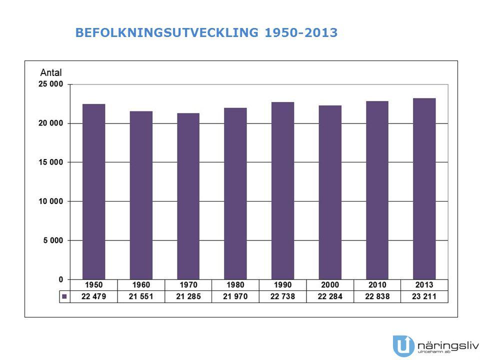 BEFOLKNINGSUTVECKLING – 2003-2013 OCH 2013