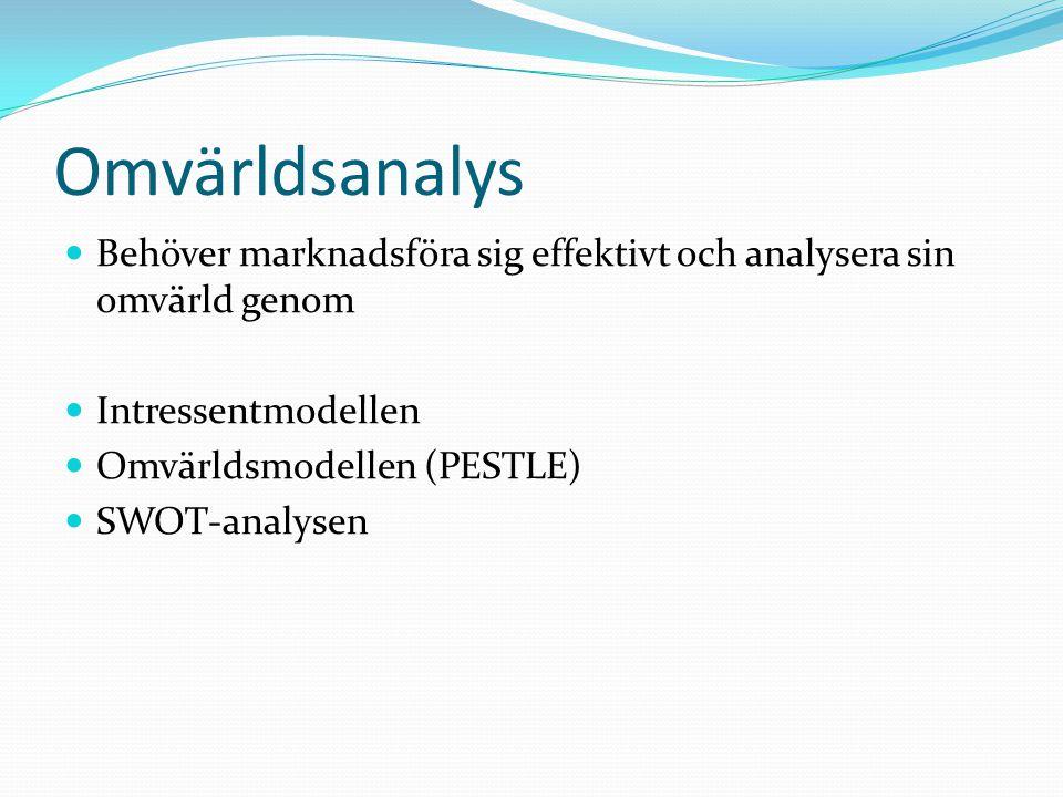 Omvärldsanalys Behöver marknadsföra sig effektivt och analysera sin omvärld genom Intressentmodellen Omvärldsmodellen (PESTLE) SWOT-analysen