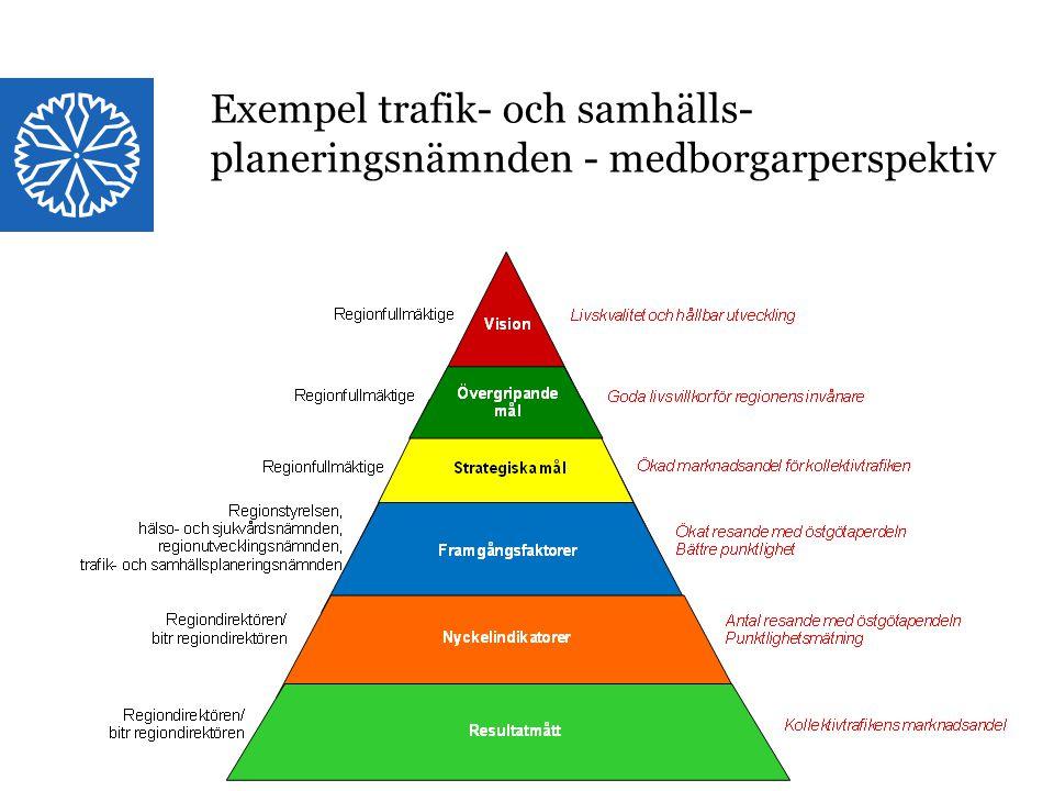Landstinget i Östergötland Exempel trafik- och samhälls- planeringsnämnden - medborgarperspektiv