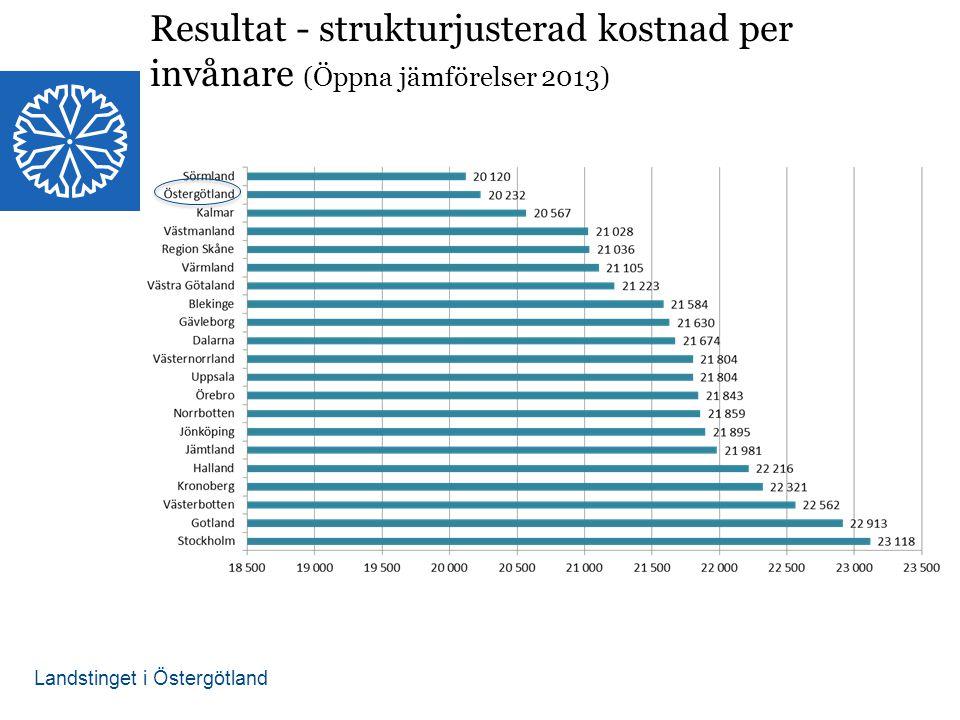 Landstinget i Östergötland Resultat - strukturjusterad kostnad per invånare (Öppna jämförelser 2013)