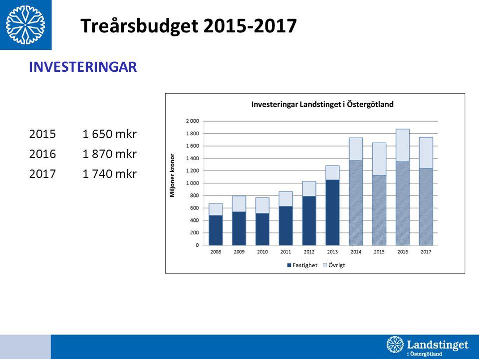 Treårsbudget 2015-2017 INVESTERINGAR 2015 1 650 mkr 2016 1 870 mkr 2017 1 740 mkr