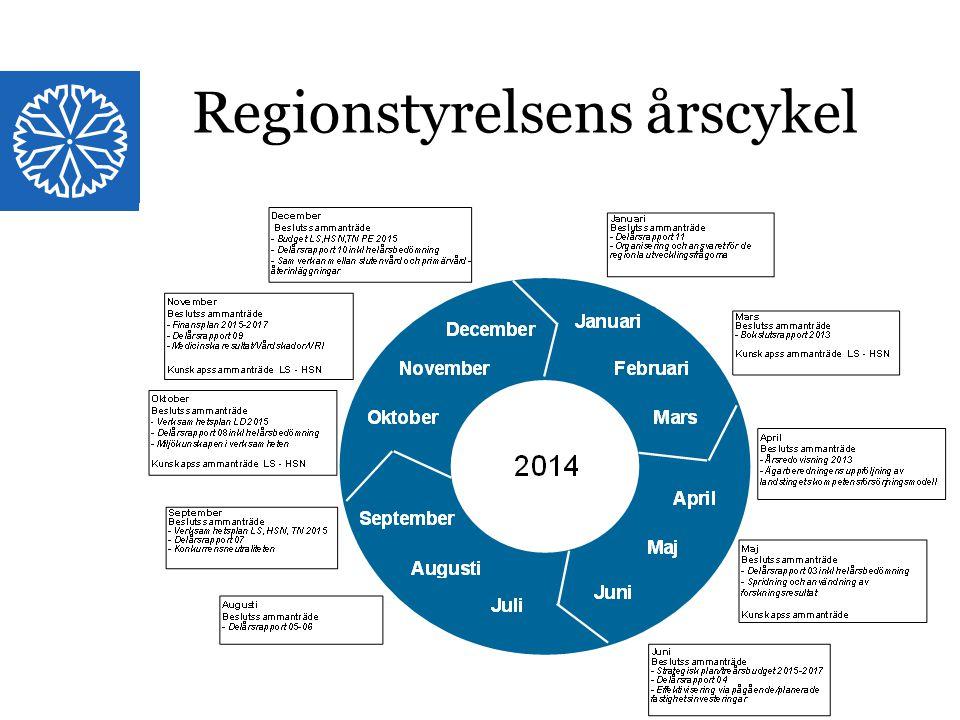 Landstinget i Östergötland Regionstyrelsens årscykel