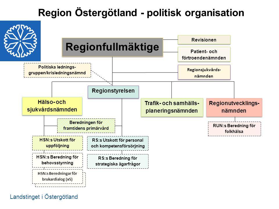 Landstinget i Östergötland Regionfullmäktige Regionutvecklings- nämnden Regionutvecklings- nämnden Hälso- och sjukvårdsnämnden Trafik- och samhälls- p