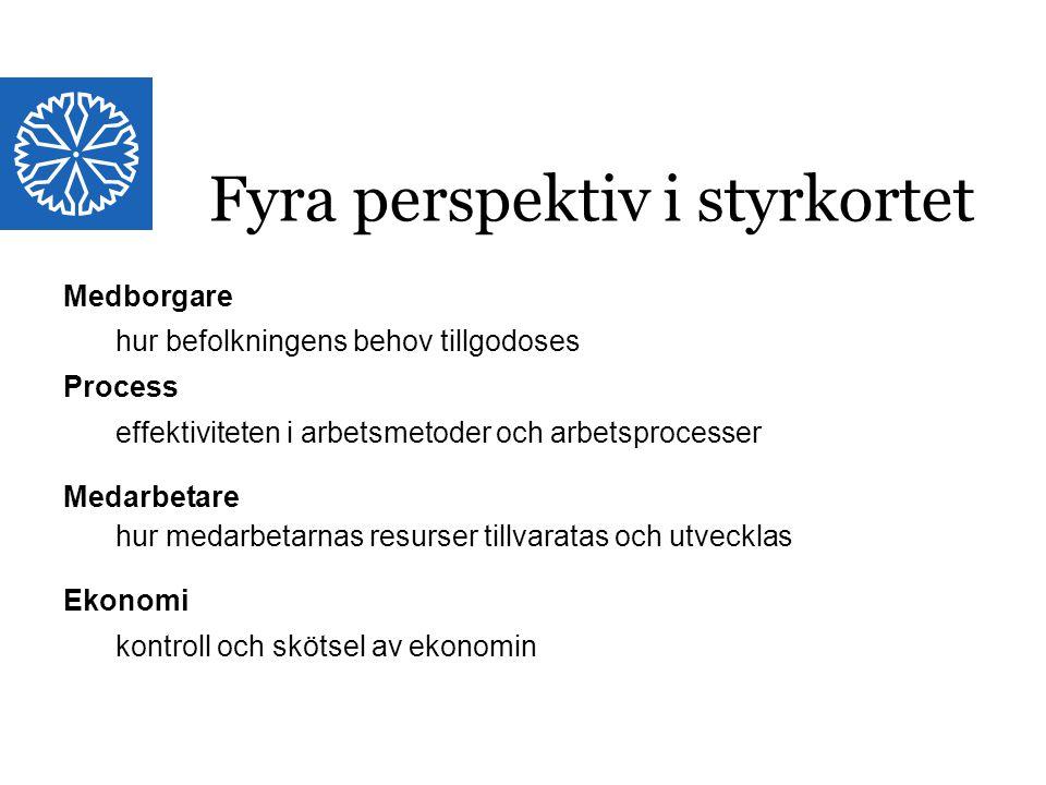 Landstinget i Östergötland Medborgare hur befolkningens behov tillgodoses Process effektiviteten i arbetsmetoder och arbetsprocesser Medarbetare hur m