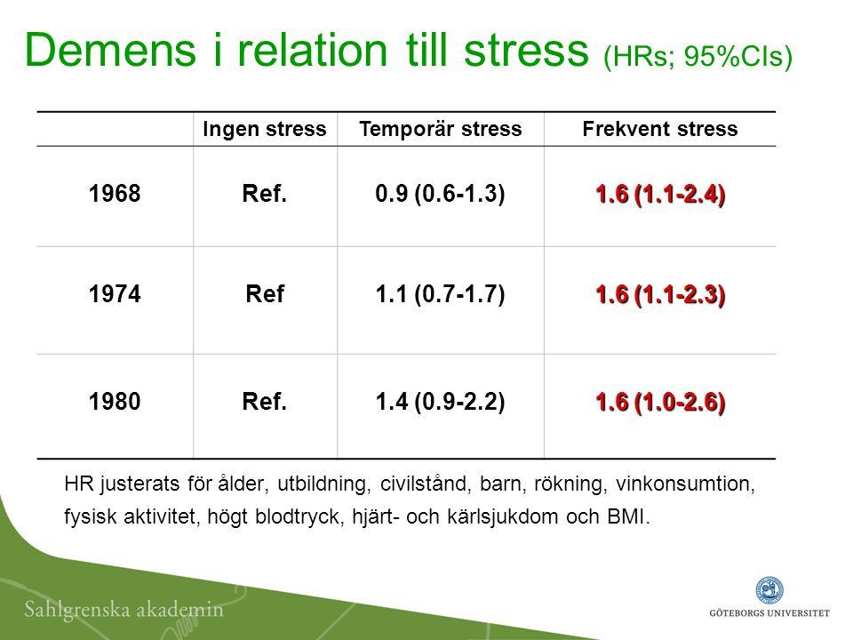 Demens i relation till stress (HRs; 95%CIs) HR justerats för ålder, utbildning, civilstånd, barn, rökning, vinkonsumtion, fysisk aktivitet, högt blodt