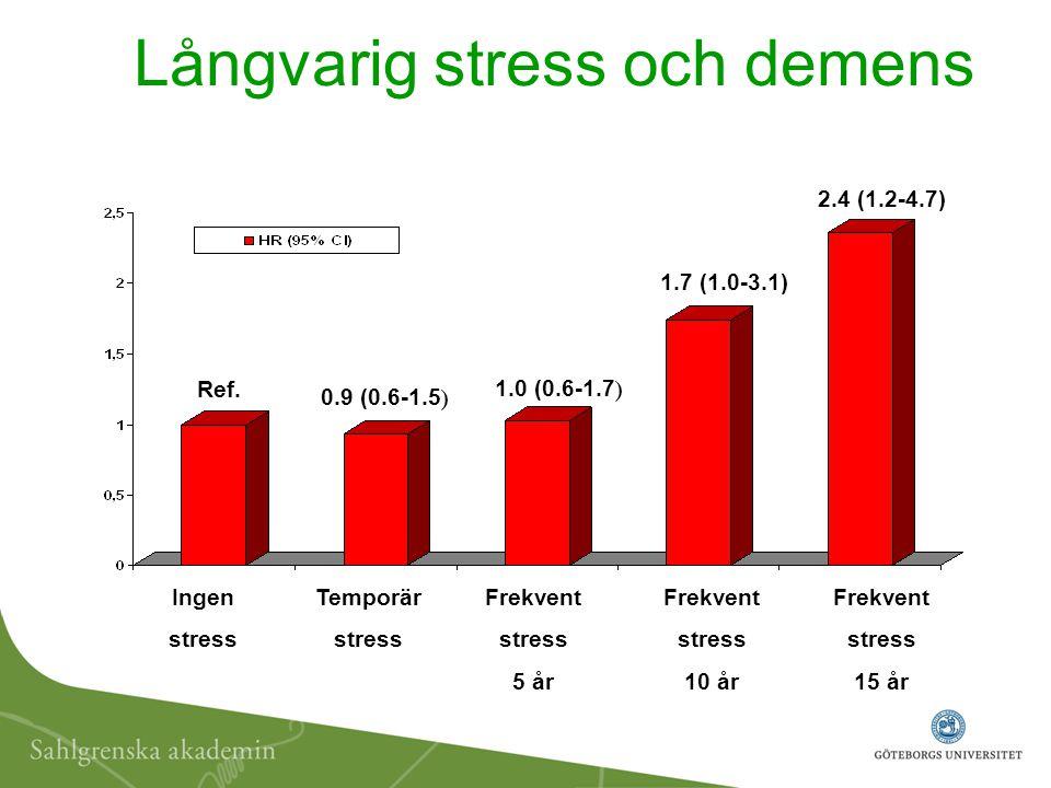 Långvarig stress och demens 0.9 (0.6-1.5 ) 1.0 (0.6-1.7 ) 2.4 (1.2-4.7) Ref. Ingen stress Frekvent stress 5 år Frekvent stress 10 år Frekvent stress 1