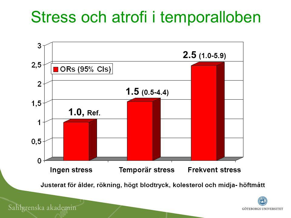 Stress och atrofi i temporalloben 1.0, Ref. 1.5 (0.5-4.4) 2.5 (1.0-5.9) Ingen stress Temporär stressFrekvent stress Justerat för ålder, rökning, högt