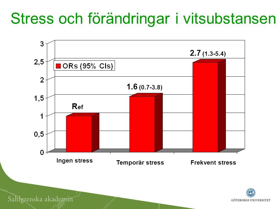 Stress och förändringar i vitsubstansen Ingen stress Temporär stressFrekvent stress 1.6 (0.7-3.8) 2.7 (1.3-5.4) R ef